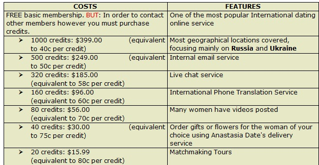 anastasia date costs