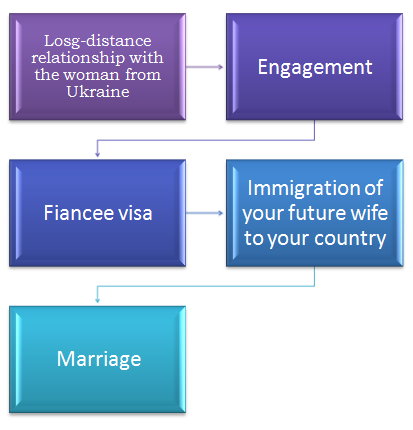 relationship with a Ukraine woman
