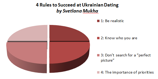rules to succeed in ukrainian dating
