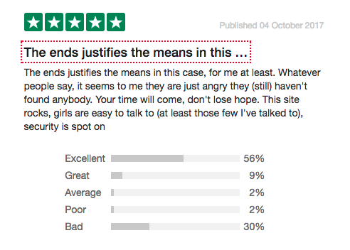 Dating site consumer review